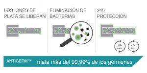 Tratamiento antibacterias para manetas